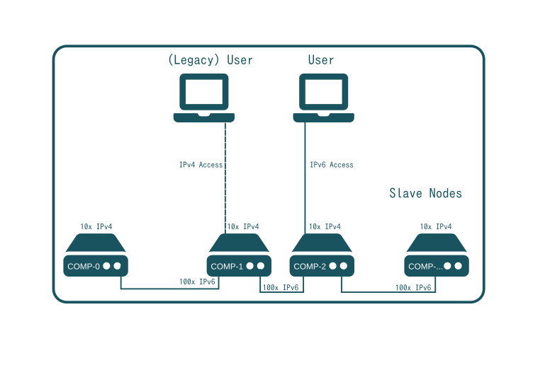 SlapOS Network - Use of IPv6