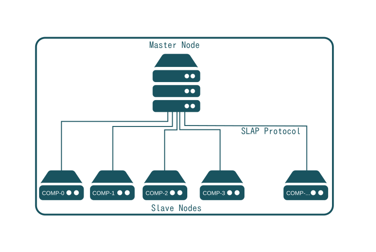 SlapOS - Master and Slave relation