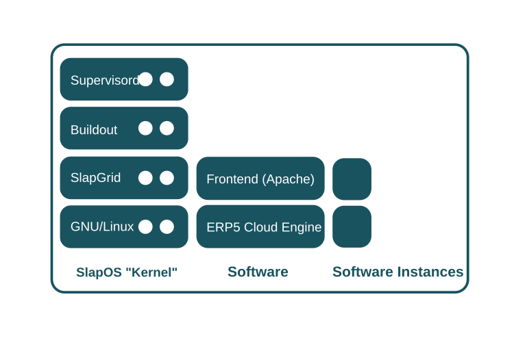 SlapOS Master - Software and Instantiated Services