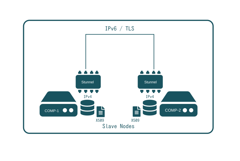 SlapOS Stunnel - secruity and legacy