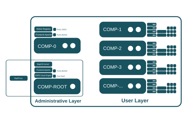 SlapOS Requirements - Network Layout