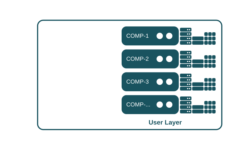 SlapOS Requirements - User Layer