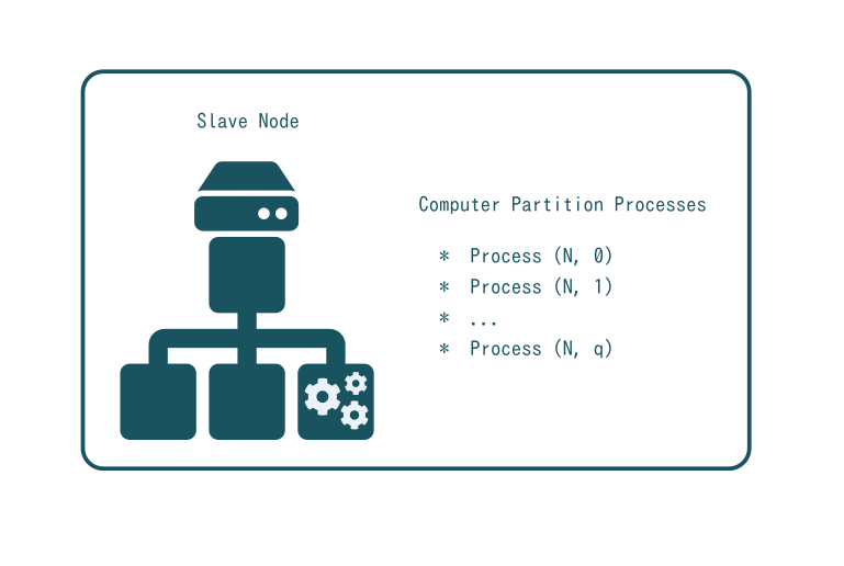 SlapOS Node - Computer Partition Processes